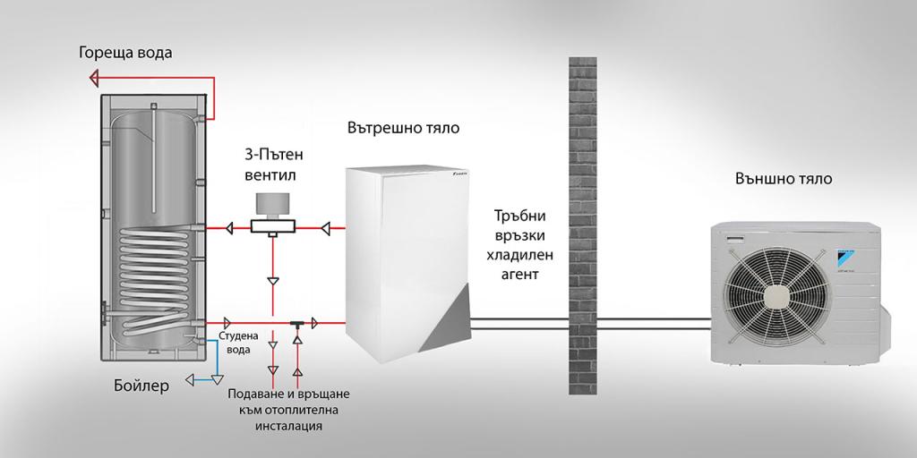 Термопомпи Daikin Altherma обща схема