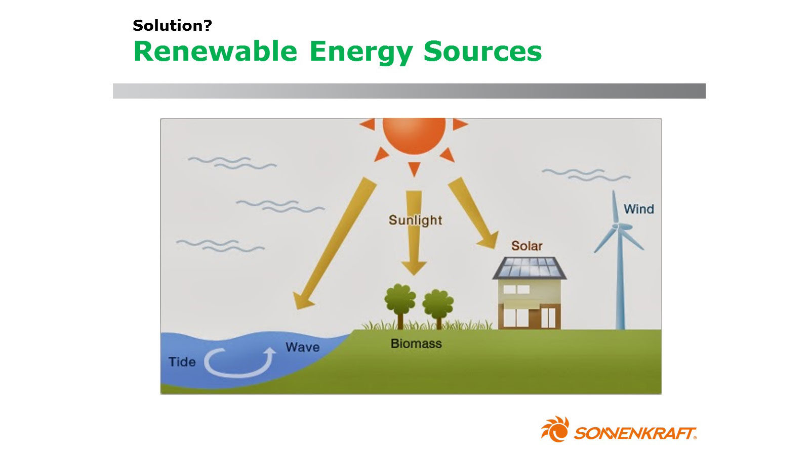 Sun Renewable Energy resources Sonnenkraft